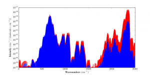 CO2 line intensities, unweighted (red) and Planck-weighted (blue)
